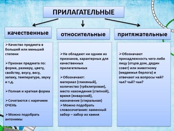 Разряды прилагательных таблица с примерами 6 класс